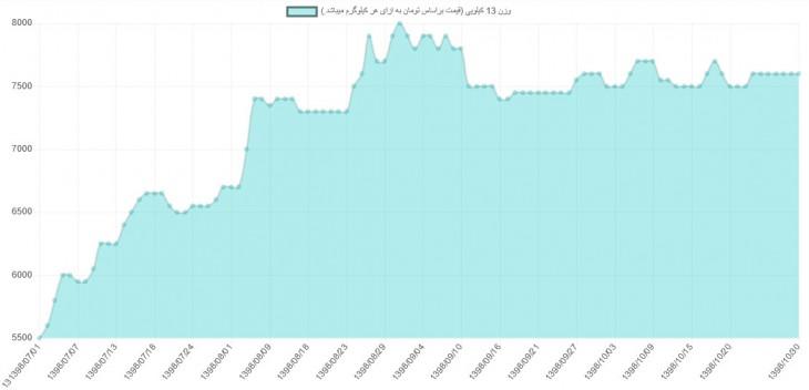 قیمت عمده تخم مرغ از مهرماه تا دی ماه 1398