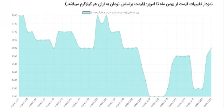 نمودار تغییرات قیمت تخم مرغ از بهمن ماه تا امروز (سال1398)