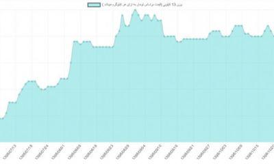 قیمت عمده تخم مرغ از مهرماه تا دی ماه ۱۳۹۸