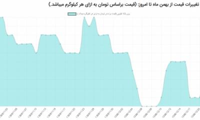 نمودار تغییرات قیمت تخم مرغ از بهمن ماه تا امروز (سال۱۳۹۸)